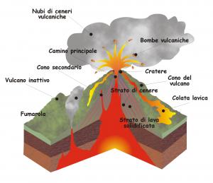 Foto 1. Struttura interna di un vulcano.