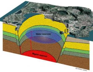 (FIGURA 1): Foto aerea della caldera flegrea, con uno schema della struttura profonda e del sito di perforazione CFDDP realizzato nel 2012. L'area è interessata da grandi spostamenti verticali del suolo (sollevamenti ed abbassamenti). Dal 1969 al 1985 il suolo ha avuto un sollevamento massimo osservato di 3,5 metri nel porto di Pozzuoli. Dopo circa 20 anni di abbassamento successivo, negli ultimi 10-12 anni il suolo ha ricominciato a sollevarsi, al ritmo medio a di circa 2-3 cm all'anno. Dal 2013, a causa di questo fenomeno il livello di allerta nell'area è salito dal livello verde (di base) al livello giallo. (fonte INGV)