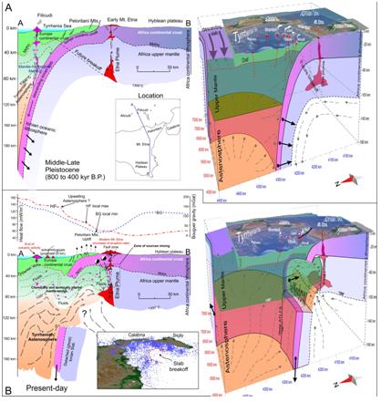 Figura 2: sezioni geologiche schematiche (A-B) e relativi modelli 3-D con vista prospettica dal NO del sistema crosta/astenosfera sotto l'Etna e sotto il settore occidentaledell'arco eoliano. In (A) è rappresentato l'assetto geologico durante il medio-tardo Pleistocene, periodo in cui era ancora attivo il vulcanismo delle isole di Alicudi e Filicudi. In (B) è rappresentato l'assetto geologico attuale che mostra la presenza della finestra astenosferica tra l'area etnea e quella eoliana responsabile della recente contaminazione fra le due sorgenti magmatiche