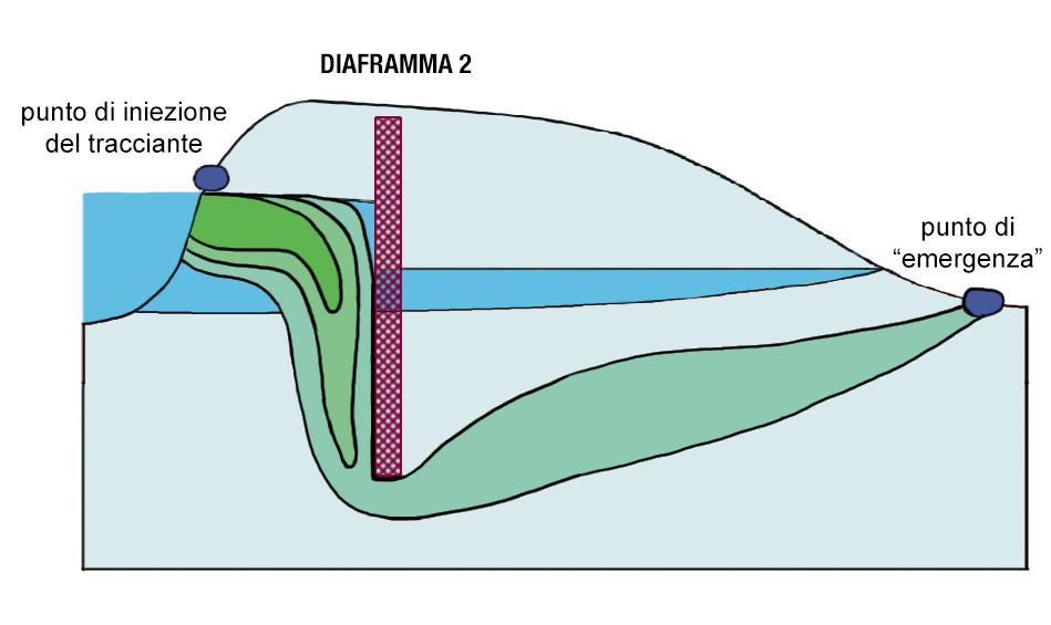 Immagine esplicativa situazione riscontrata nel sito 2 (a monte)